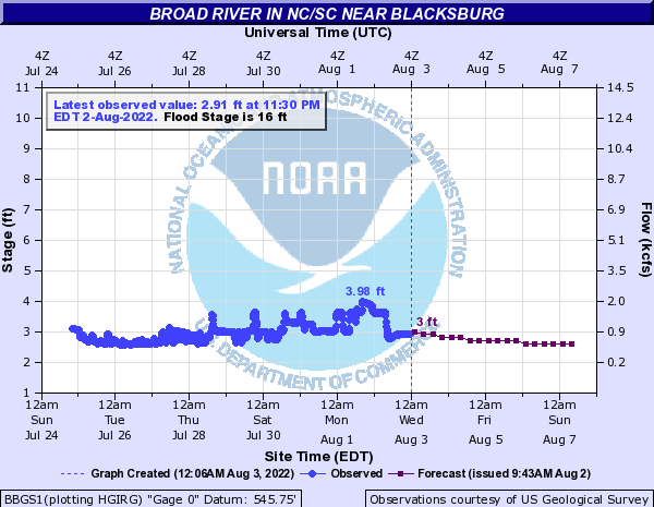 Broad River in NC/SC near Blacksburg