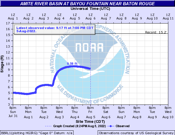 Amite River Basin at Bayou Fountain near Baton Rouge