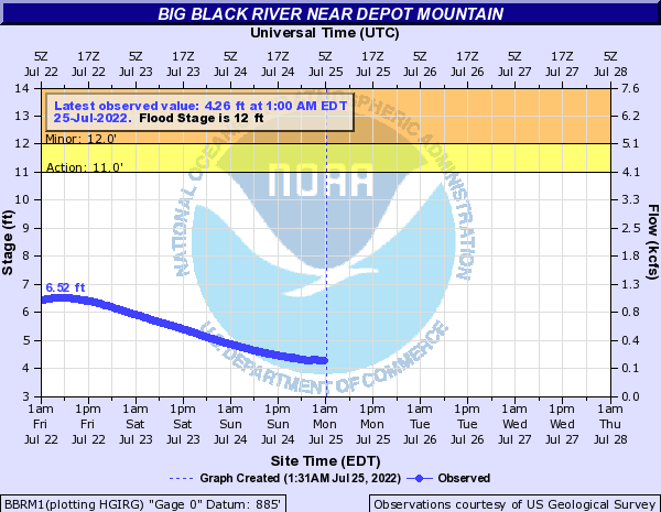 BBRM1 forecast available only at high flows.