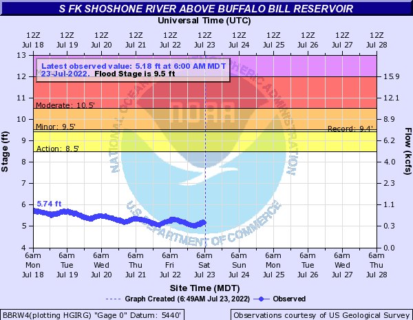 Hydrograph for the South Fork of Shoshone River above Buffalo Bill Reservoir