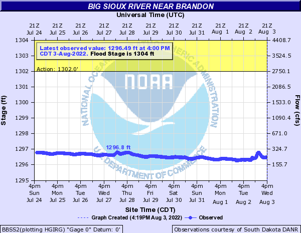 Big Sioux River near Brandon