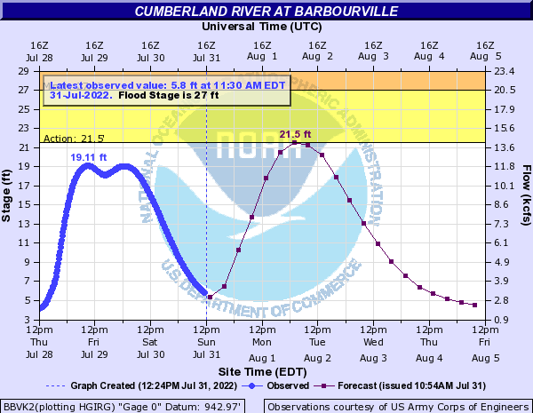 Cumberland River at Barbourville