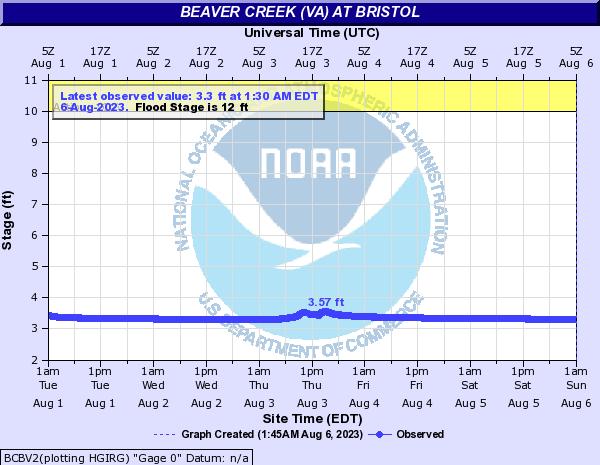 Beaver Creek at Bristol,VA Exit 7