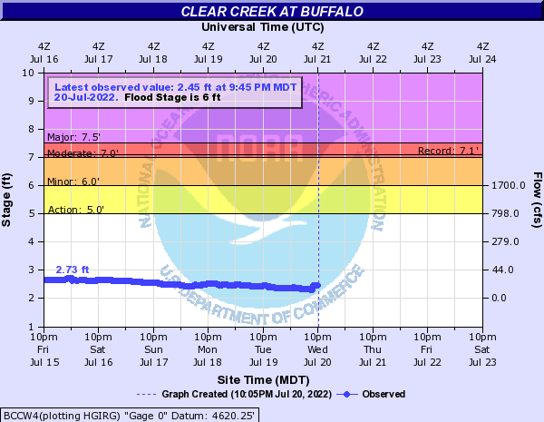 Hydrograph for Clear Creek at Buffalo
