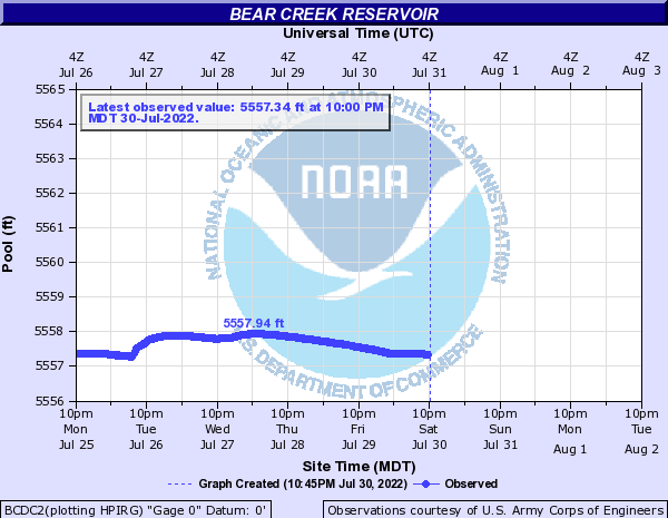 Bear Creek (CO) at Bear Creek Reservoir