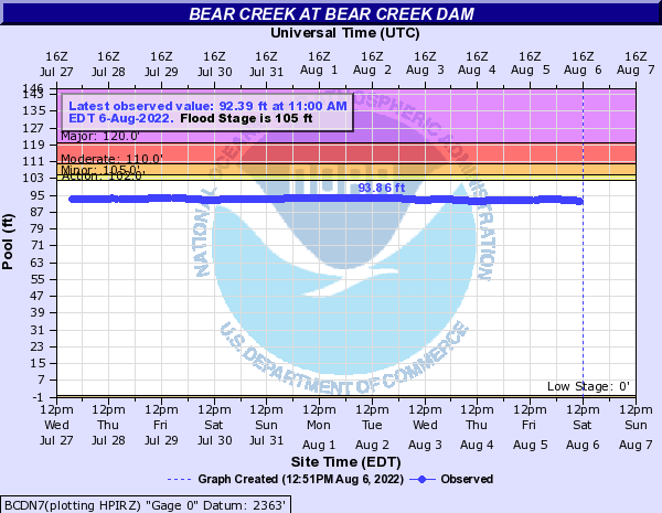 Bear Creek at BEAR CREEK DAM