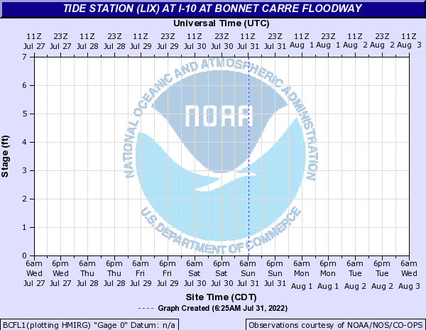 Tide Station (LIX) at I-10 at Bonnet Carre Floodway