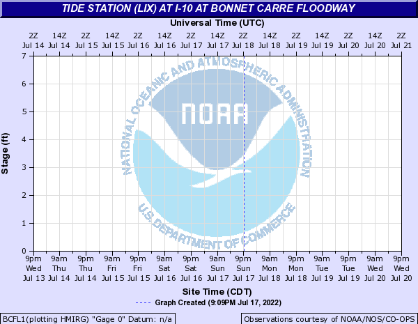 Tide Station at I-10 at Bonnet Carre Floodway
