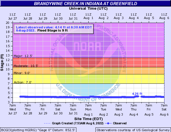 Brandywine Creek in Indiana at Greenfield