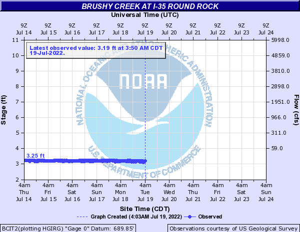 Brushy Creek at I-35 Round Rock