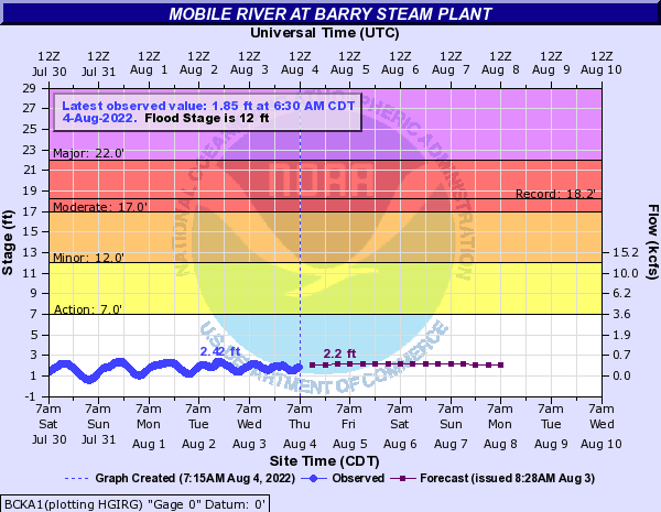 Mobile River at Barry Steam Plant