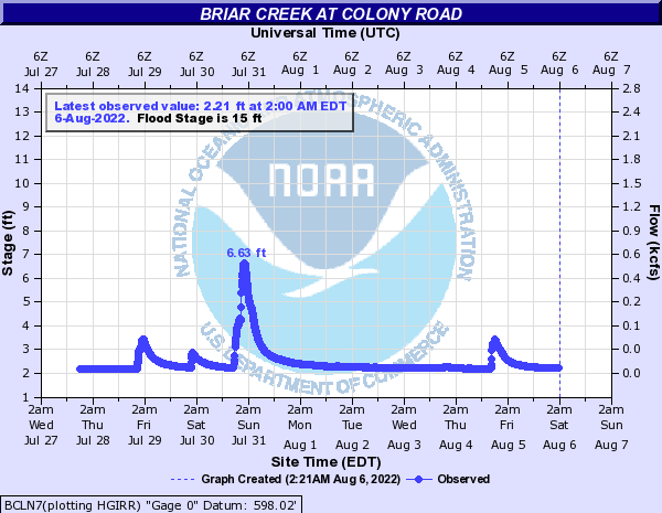 Briar Creek at Colony Road