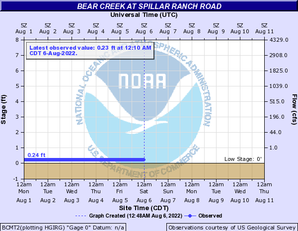 Bear Creek at Spillar Ranch Road