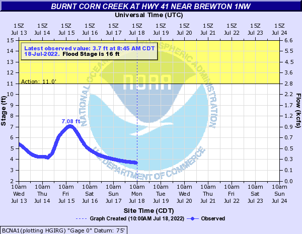 Burnt Corn Creek at Hwy 41 near Brewton 1NW