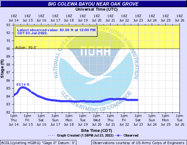 Big Colewa Bayou near Oak Grove