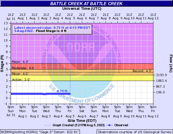 Battle Creek at Battle Creek