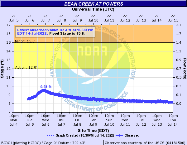 Bean Creek at Powers