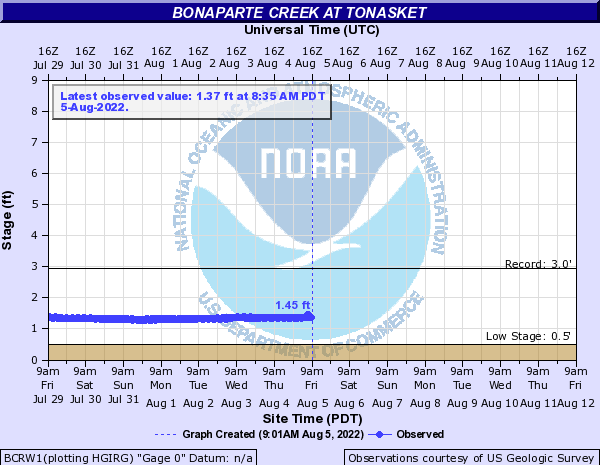 Bonaparte Creek at Tonasket