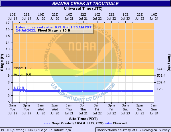 Beaver Creek at Troutdale
