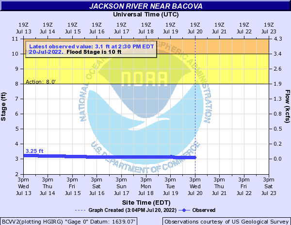 Jackson River near Bacova