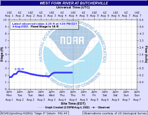 West Fork River at Butcherville