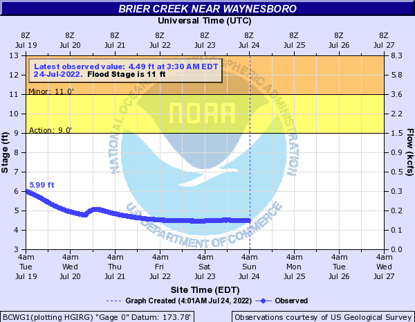 Brier Creek near Waynesboro