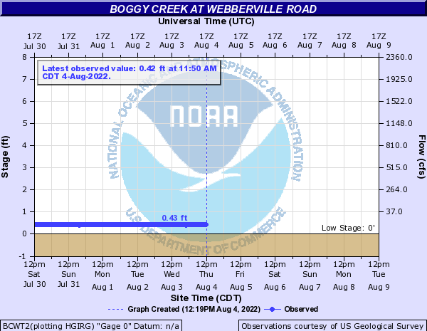 Boggy Creek at Webberville Road