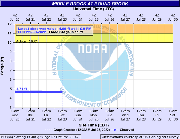 Middle Brook at Bound Brook