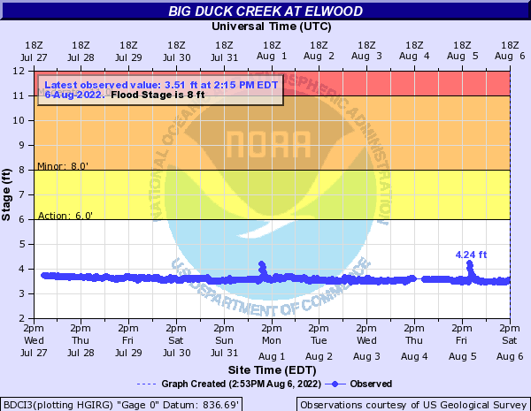 Big Duck Creek at Elwood