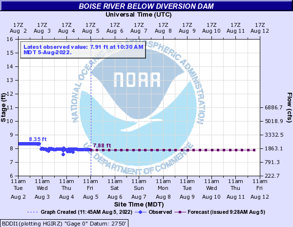 Boise River below Diversion Dam
