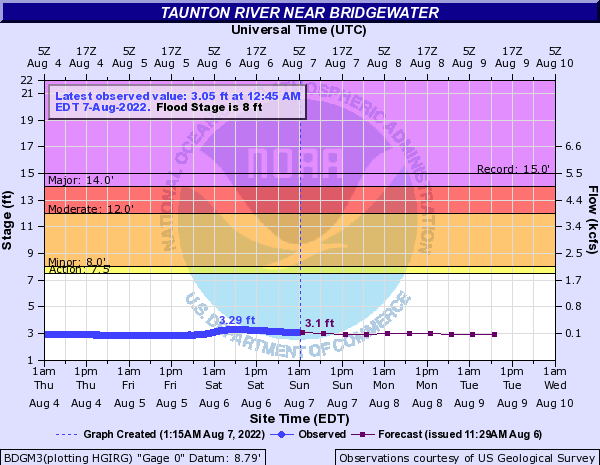 Taunton River near Bridgewater