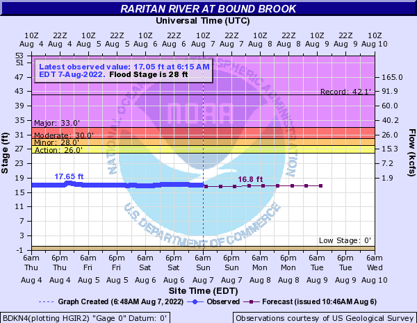 Raritan River at Bound Brook