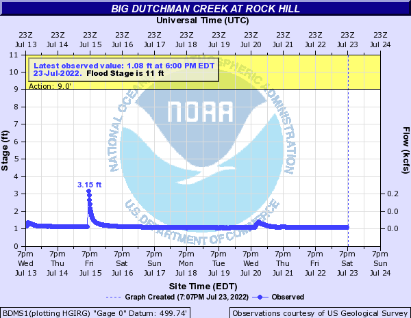 Big Dutchman Creek at Rock Hill