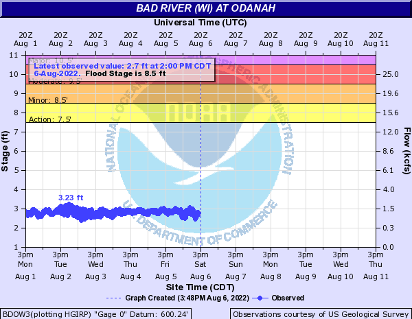 Bad River (WI) at Odanah