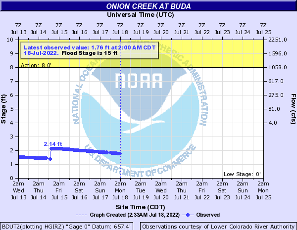 Onion Creek at Buda