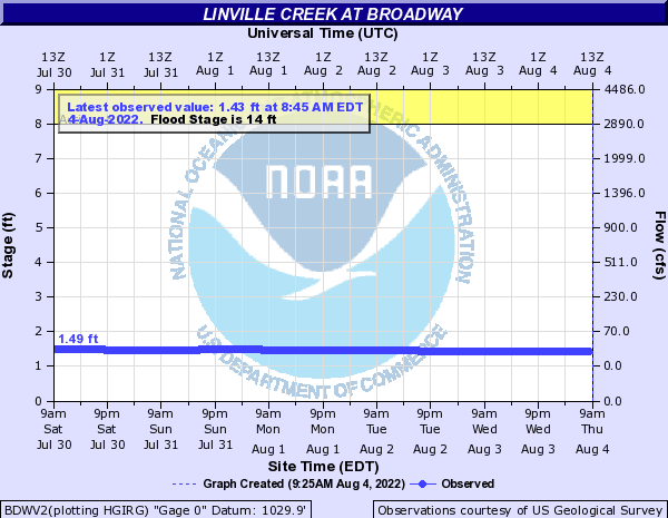 Linville Creek at Broadway