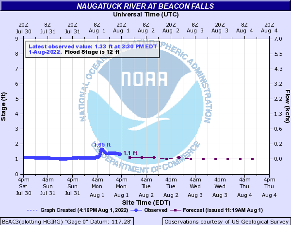 Forecast Hydrograph for BEAC3