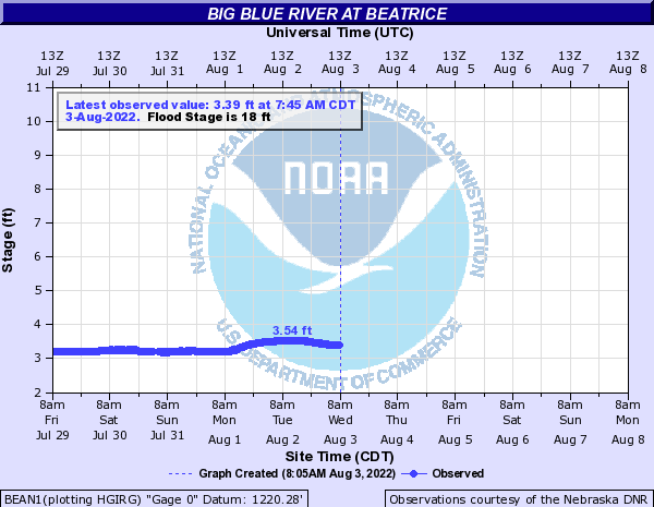 Big Blue River at Beatrice