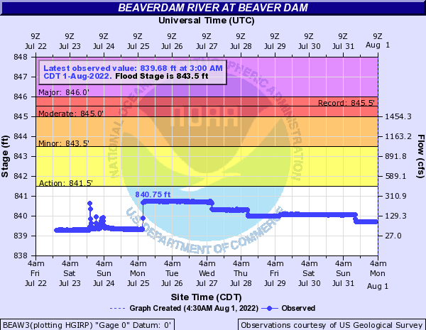 Beaverdam River at Beaver Dam