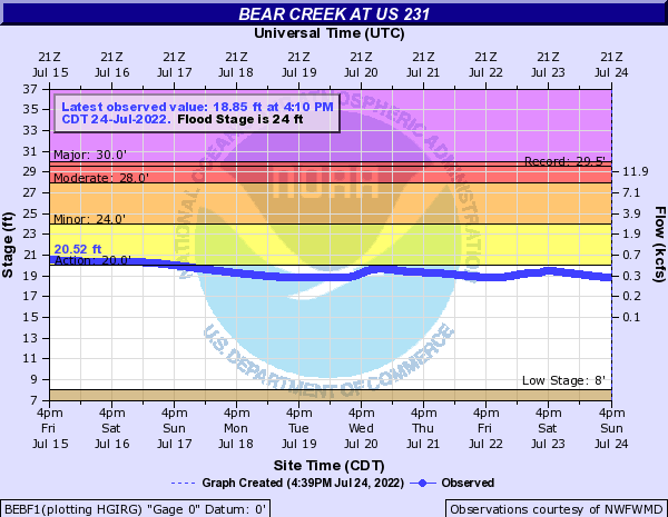 Bear Creek at US 231