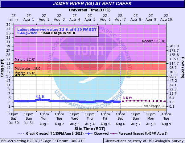James River (VA) at Bent Creek