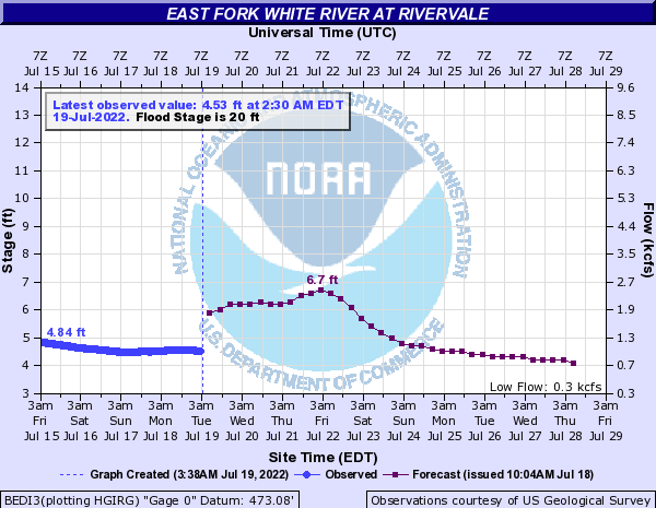 East Fork White River at Rivervale