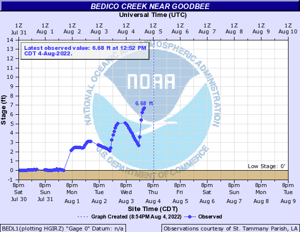 Bedico Creek near Goodbee