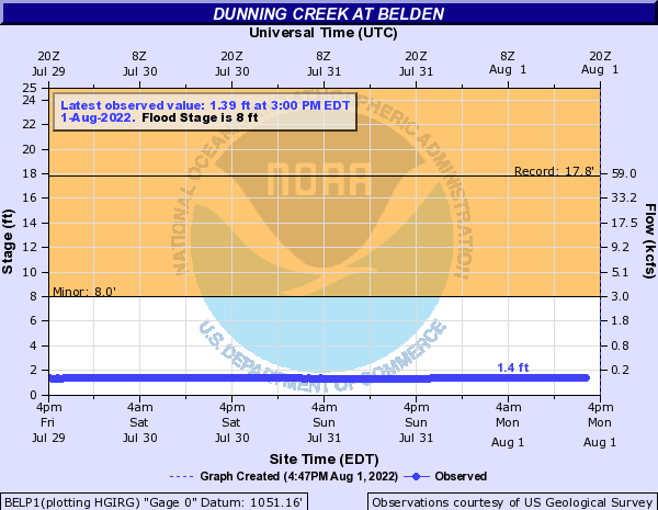 Dunning Creek at Belden