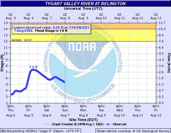 Tygart Valley River at Belington