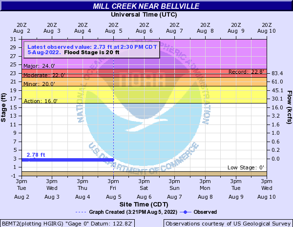 Mill Creek near Bellville