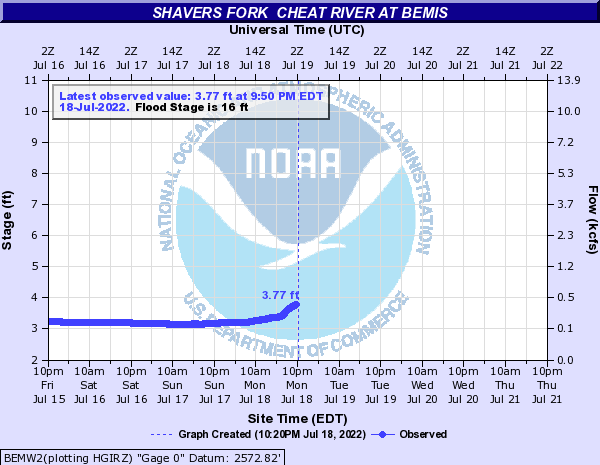 Shavers Fork  Cheat River at Bemis