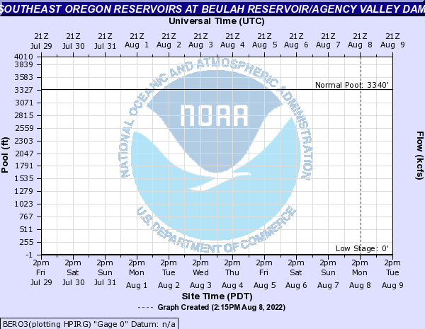 Southeast Oregon Reservoirs at Beulah Reservoir/Agency Valley Dam