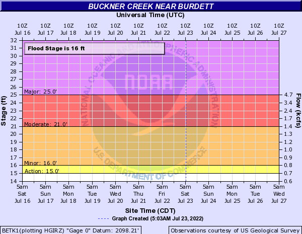 Buckner Creek near Burdett