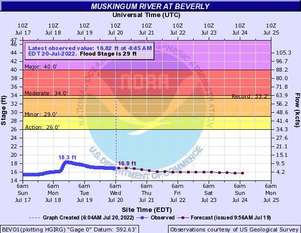 Muskingum River at BEVERLY